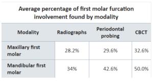 CBCT scan effectief voor het in beeld brengen van eerste molaren