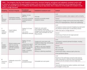 Dental Praticality Index (DPI)