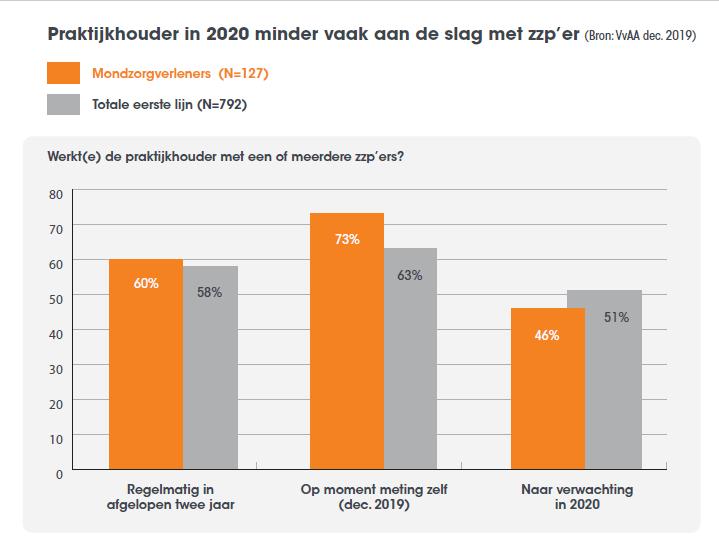 Praktijkhouder in 2020 minder vaak aan de slag met zzp'er