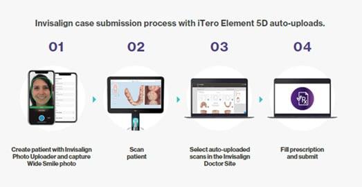 Align Technology lanceert nieuwe auto-uploadfunctie van iTero Element 5D-beeldvormingssysteem