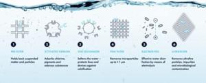 Durr-Dental-Hygowater